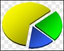 Pie Chart / Gráfico de Pizza